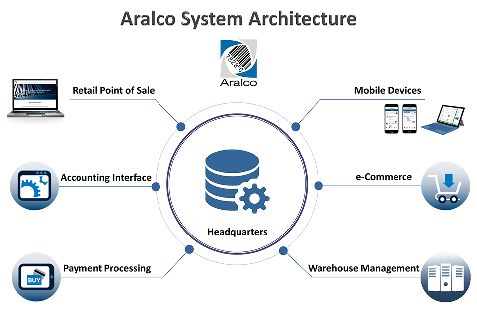 Aralco Back Office Software | Inventory Management Software